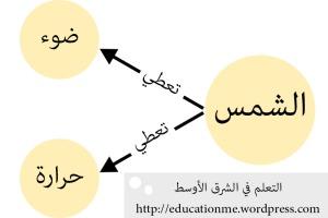 مثال على خريطة المفهوم