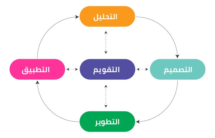 نموذج Addie للتصميم التعليمي Edu Bites